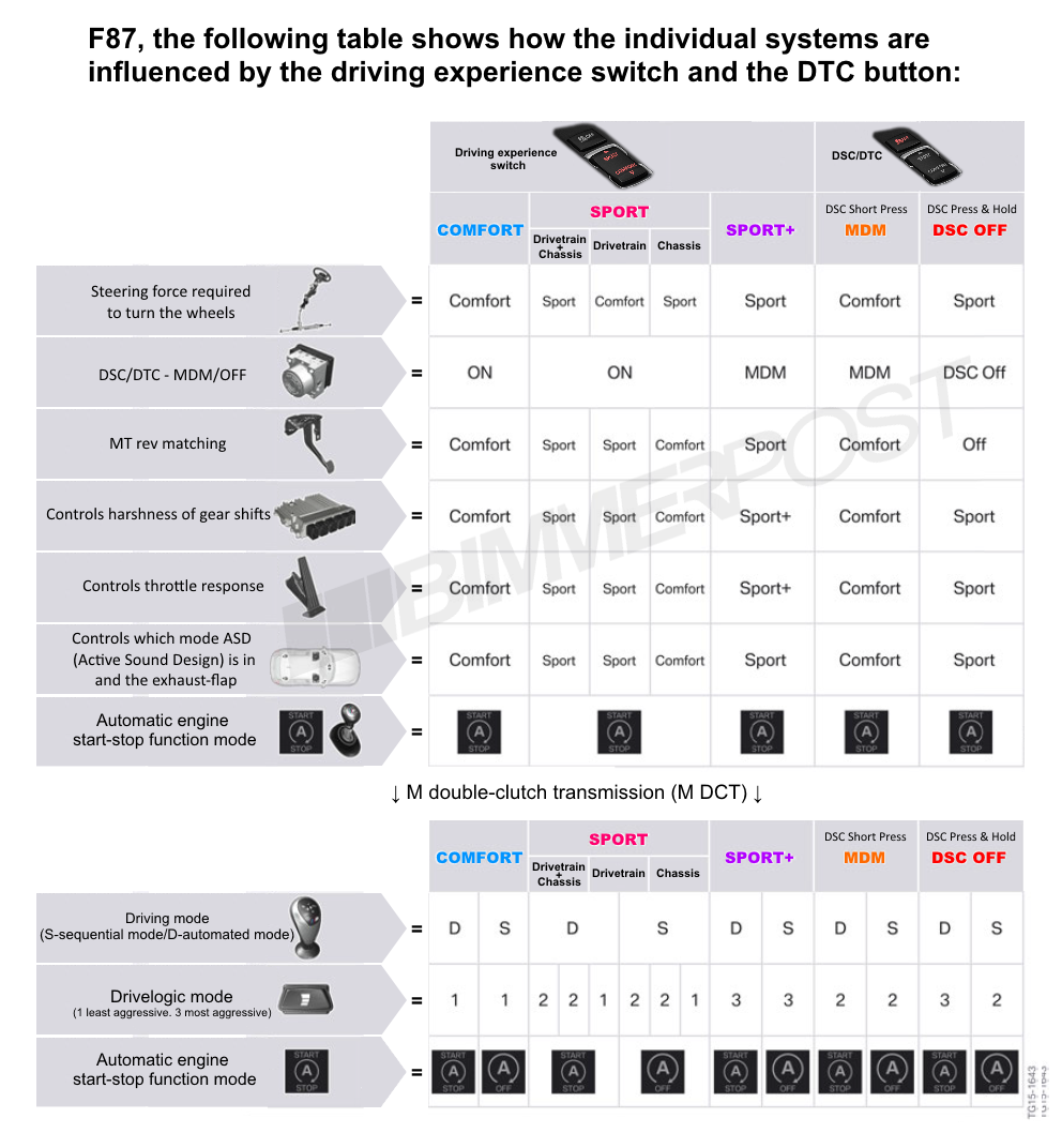 Name:  BMW-Drive-Modes-DTC-Chart.png Views: 18844 Size:  373.3 KB
